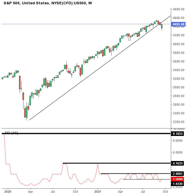 Biểu đồ tuần của chỉ số S&P 500