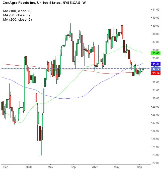 Biểu đồ tuần của cổ phiếu Conagra